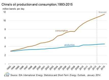 Production et consommation de pétrole en Chine